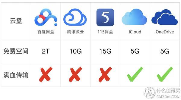 百度、腾讯、115、iCloud、OneDrive五大云盘横评对比 软件测评 第1张