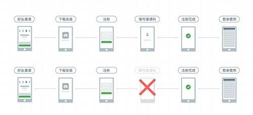 App推广前的准备,看这篇就够了 移动互联网 第5张