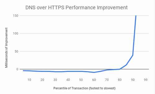 Windows 10 将支持 DNS over HTTPS(DoH) 移动互联网