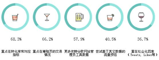 2014年世界SEO行业分析报告 SEO推广 第8张