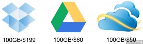 Google Drive、SkyDrive、Dropbox详细对比 建站工具 工作 免费资源 第3张