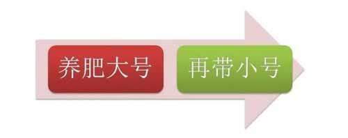 2019最新微信养号攻略 互联网 自媒体 微信 好文分享 第3张