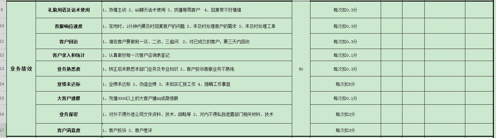 松松客服KPI绩效考核表经验分享 思考 站长 自媒体 经验心得 第4张