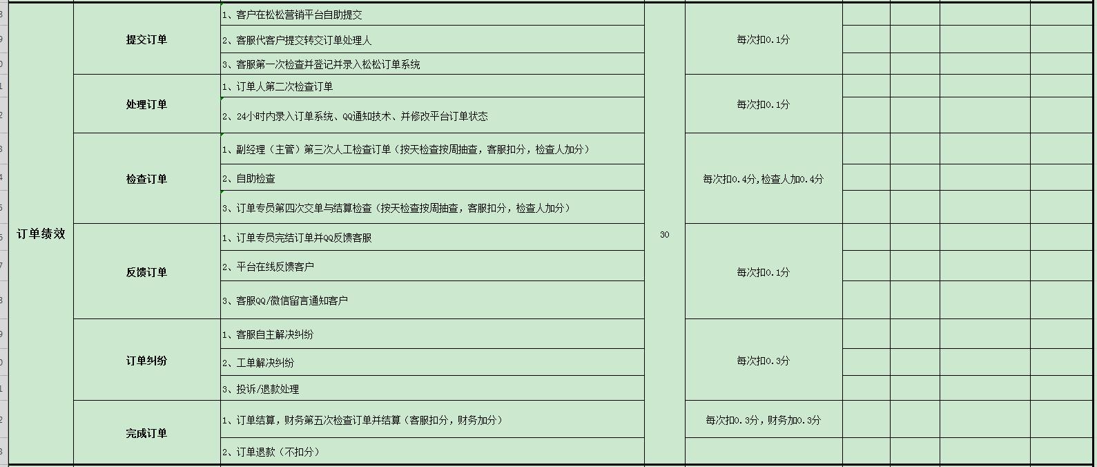 松松客服KPI绩效考核表经验分享 思考 站长 自媒体 经验心得 第5张
